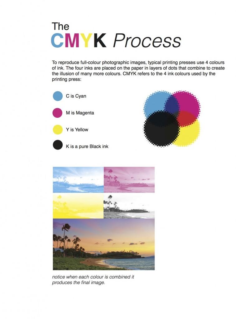 CMYK-Process