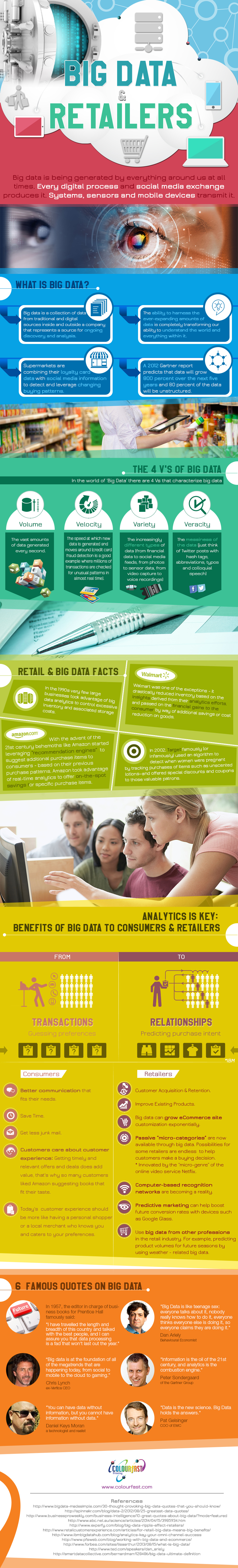 infographic on big data and retailers